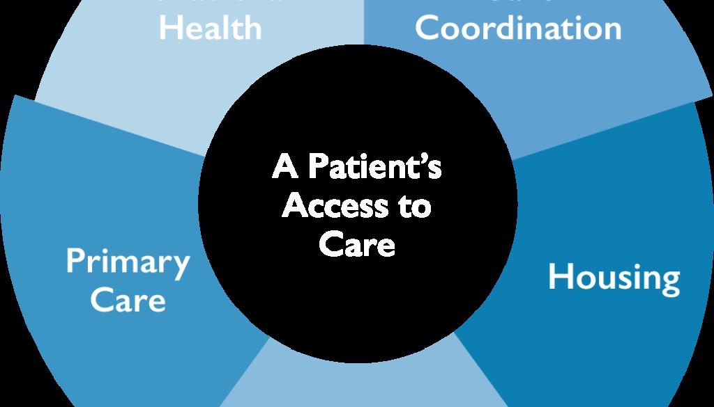 continuum-of-care